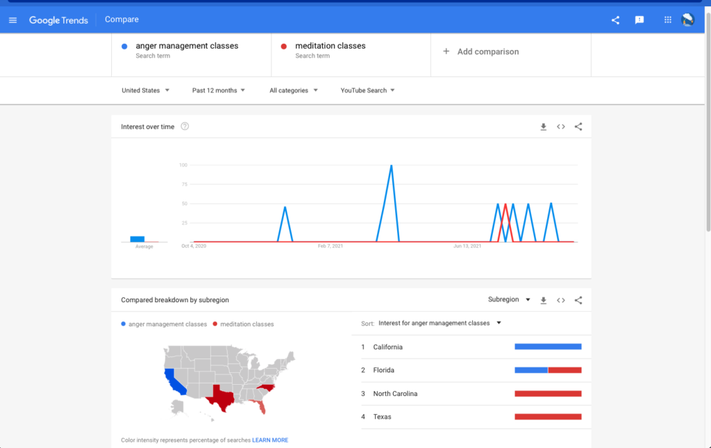 """A Google Trends screenshot example of """"anger management classes"""" compared with """"meditation classes"""""""